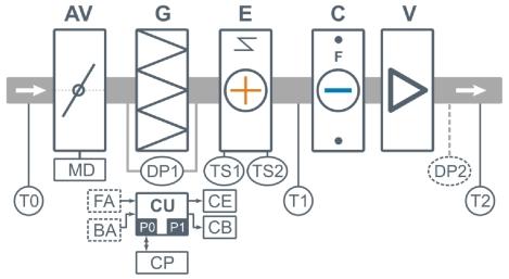 Структурная схема приточной